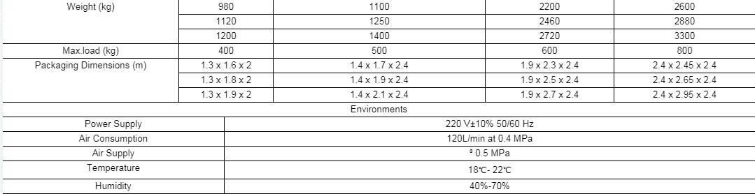 Thông số kỹ thuật CMM-10128C