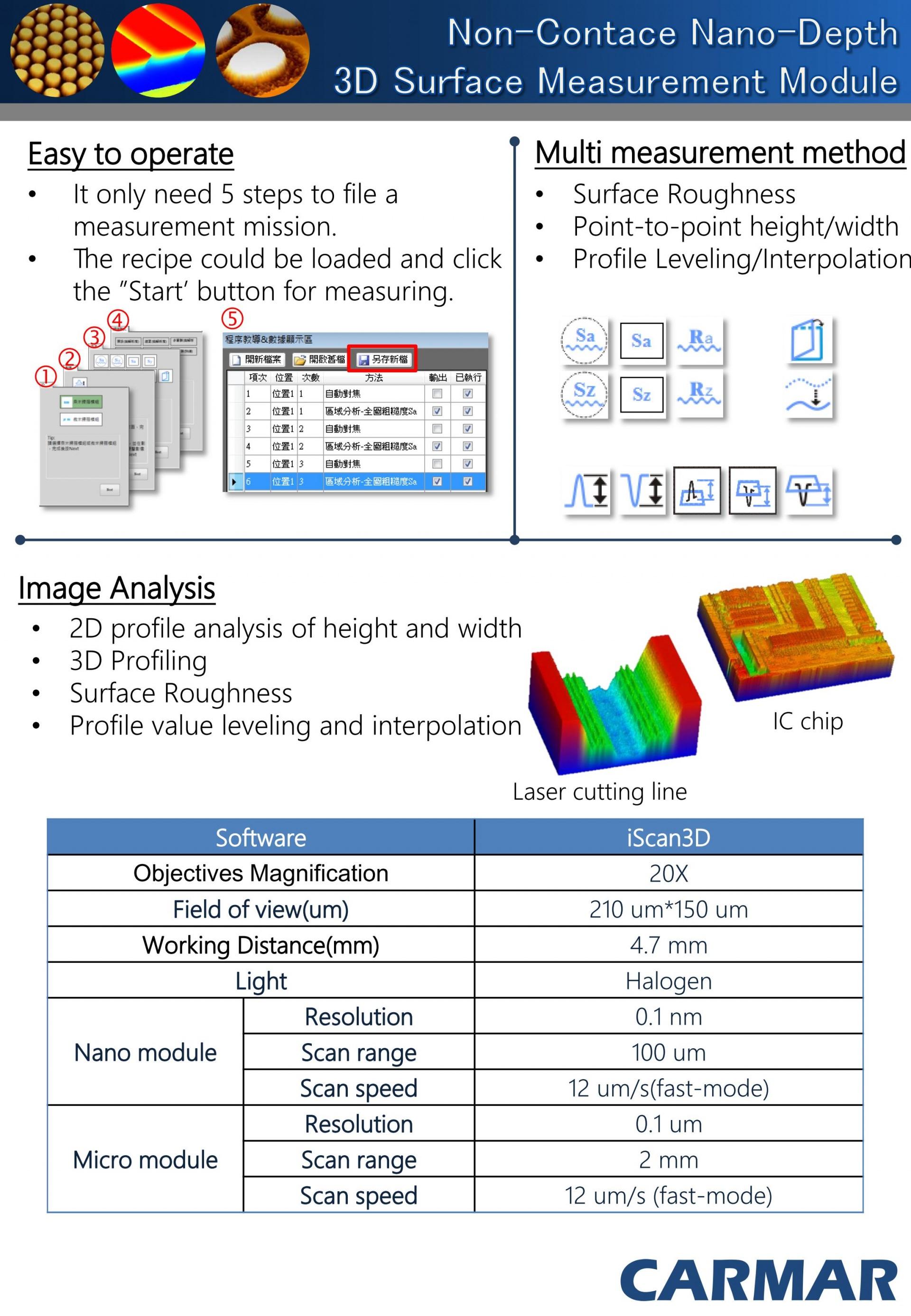 Thông số kỹ thuật MFM - 3000F
