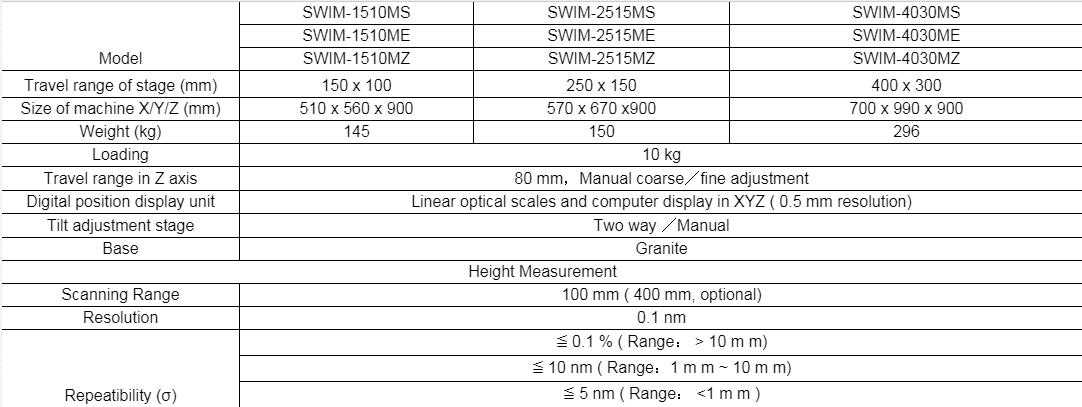 Thông số kỹ thuật SWIM-2515MS